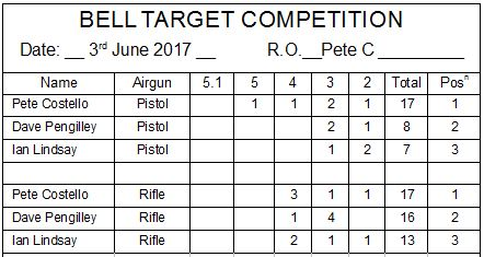 Bell target 03062017