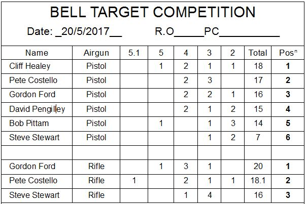 Bell target 20052017